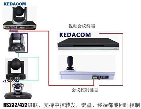 科达会议摄像机键盘 科达视频会议摄像机六维操纵杆控制键盘