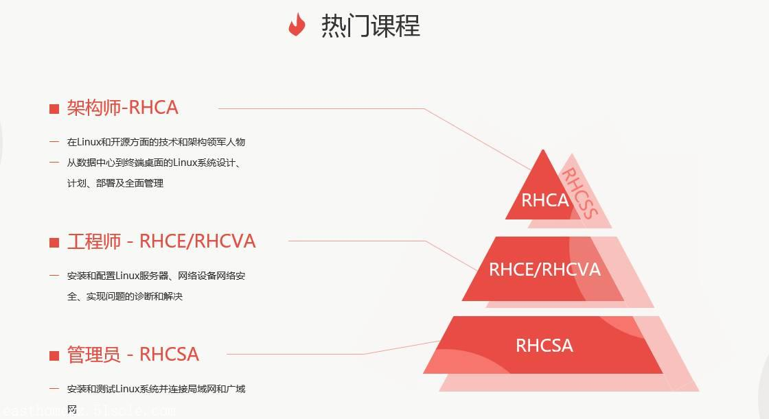 关于东方瑞通的RHCE 7.0 红帽系统管理IIIRH254培训课程介绍
