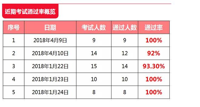 东方瑞通资讯  当红帽RHCE 考试全员通过已慢慢成为常态