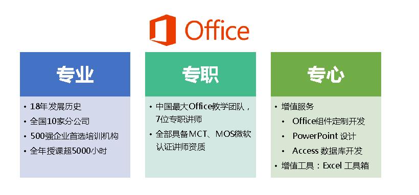 Excel培训专项应用之商业数据图表设计与分析