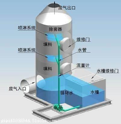 宁波低空油烟净化器  低空油烟净化器的原理及选型原则