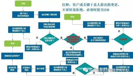 广州PMP认证的PMP考试中变更管理的解题技巧大盘点