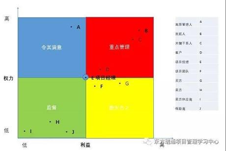 广州PMP培训的PMP备考精要总结之项目相关方管理