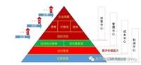 东方瑞通广州PMP学员周志权的PMP备考总结