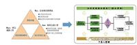 东方瑞通广州PMP考试之典型题目解析
