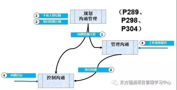 广州PMP培训的PMP备考精要总结-项目沟通管理