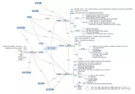 东方瑞通广州PMP学员曾伟鑫的PMP备考总结