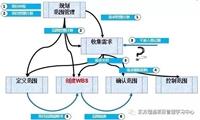 东方瑞通广州PMP备考精要总结-项目范围管理