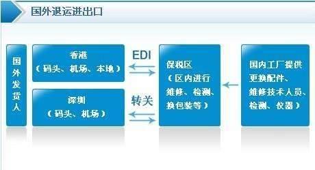 通过保税区转厂交易的流程是怎样