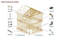 木屋连接件厂-木结构抗震连接件-金属连接件批发