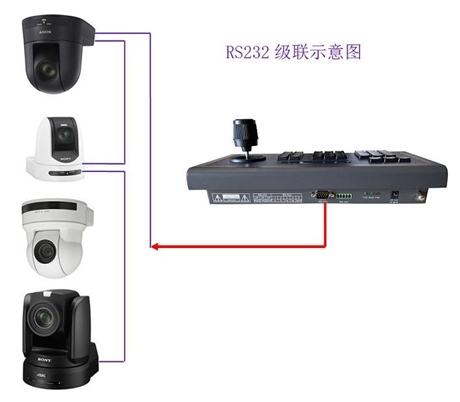 VISCA协议控制键盘 SONY VISCA协议会议摄像机控制键盘NK-EVI603K