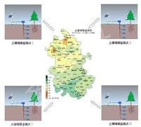 农业气象站,农业田间小气候观测站,土壤墒情监测
