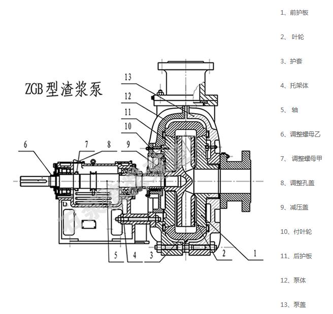 80zgb渣浆泵结构图