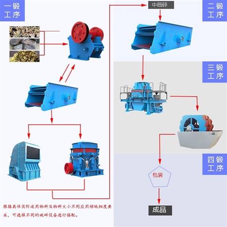 典型生产工艺流程