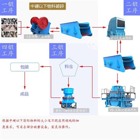 典型工艺生产流程