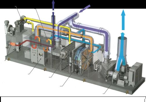 VOCs有机废气治理设备/沸石转轮+热氧化技术