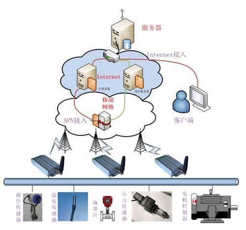 泵站远程监控系统,支持泵启动设备手自动控制,,实现泵站无人值守