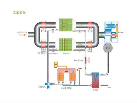 废气治理设备/活性炭吸附浓缩+蓄热燃烧装置RTO