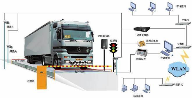 贺州150吨地下衡定制,语音播报称重数据系统软件