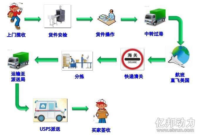 法中专线小包产品介绍