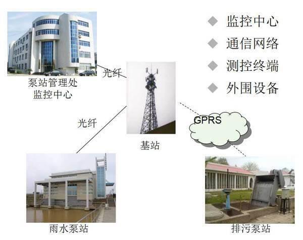 河北远程排水泵站监控系统,城市排水泵站远程监控系统,雨水泵站