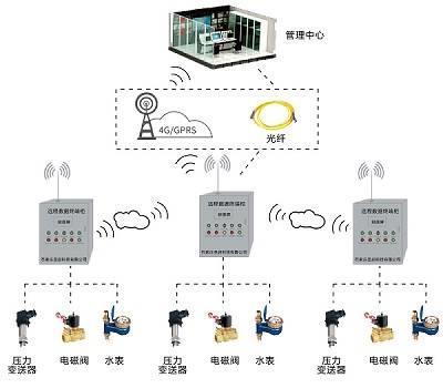 河流、水库水位远程监测系统,手机电脑远程监控水位