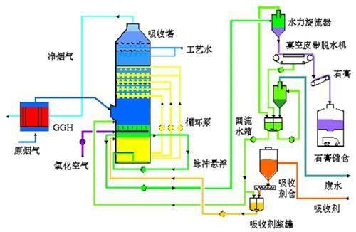 新疆砖厂脱硫塔生产厂家