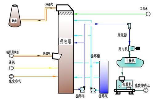 宁夏砖厂脱硫塔烟气脱硫塔生产厂家