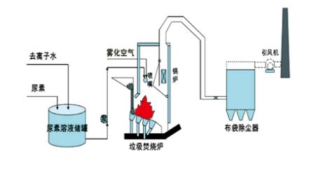 山东脱硫脱硝设备生产厂家