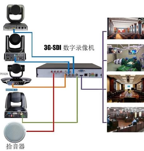 4路3GSDI会议录像机 四路高清HD-SD音视频I嵌入式录像机