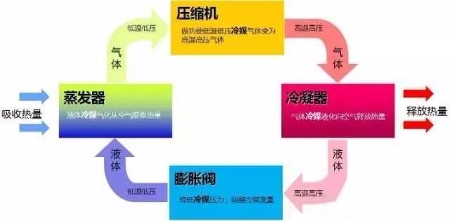 中央空调常见的故障(图1)