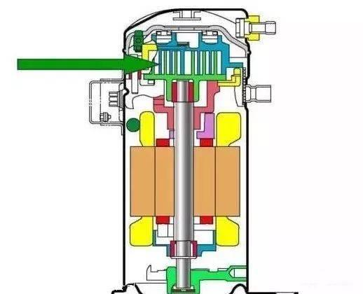 中央空调五种压缩机故障分析(图1)
