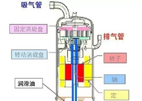中央空调五种压缩机故障分析(图4)
