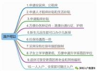 2020年深圳入戶積分要多少怎么操作