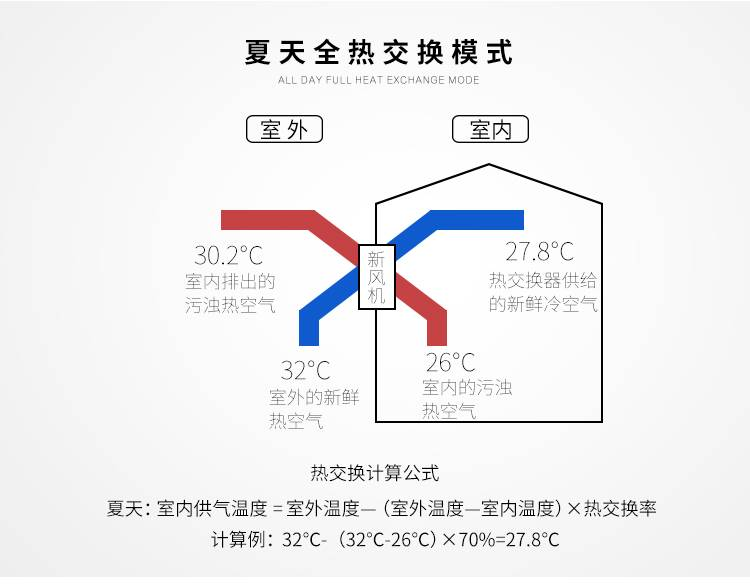 家用新风换气机   小功率  单向双向流新风机
