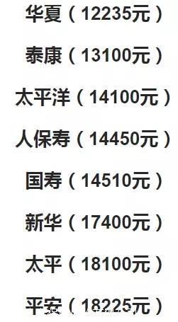 重疾险哪家强,华夏常青树多倍版2.0完胜