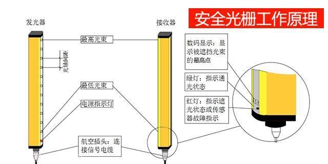 安全光电保护器 冲床光电保护装置图片