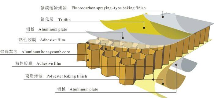 超薄石材铝蜂窝板批发价 比强度高铝蜂窝板