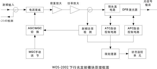 n光检波器;射频放大电路前级选用进口philips或motorola低噪声推挽
